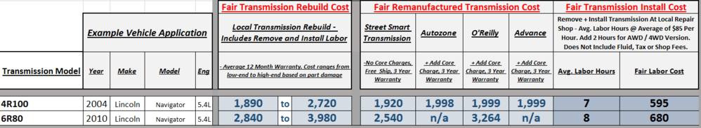100  Transmission Repair Cost   So You Want Buy A Used Ferrari