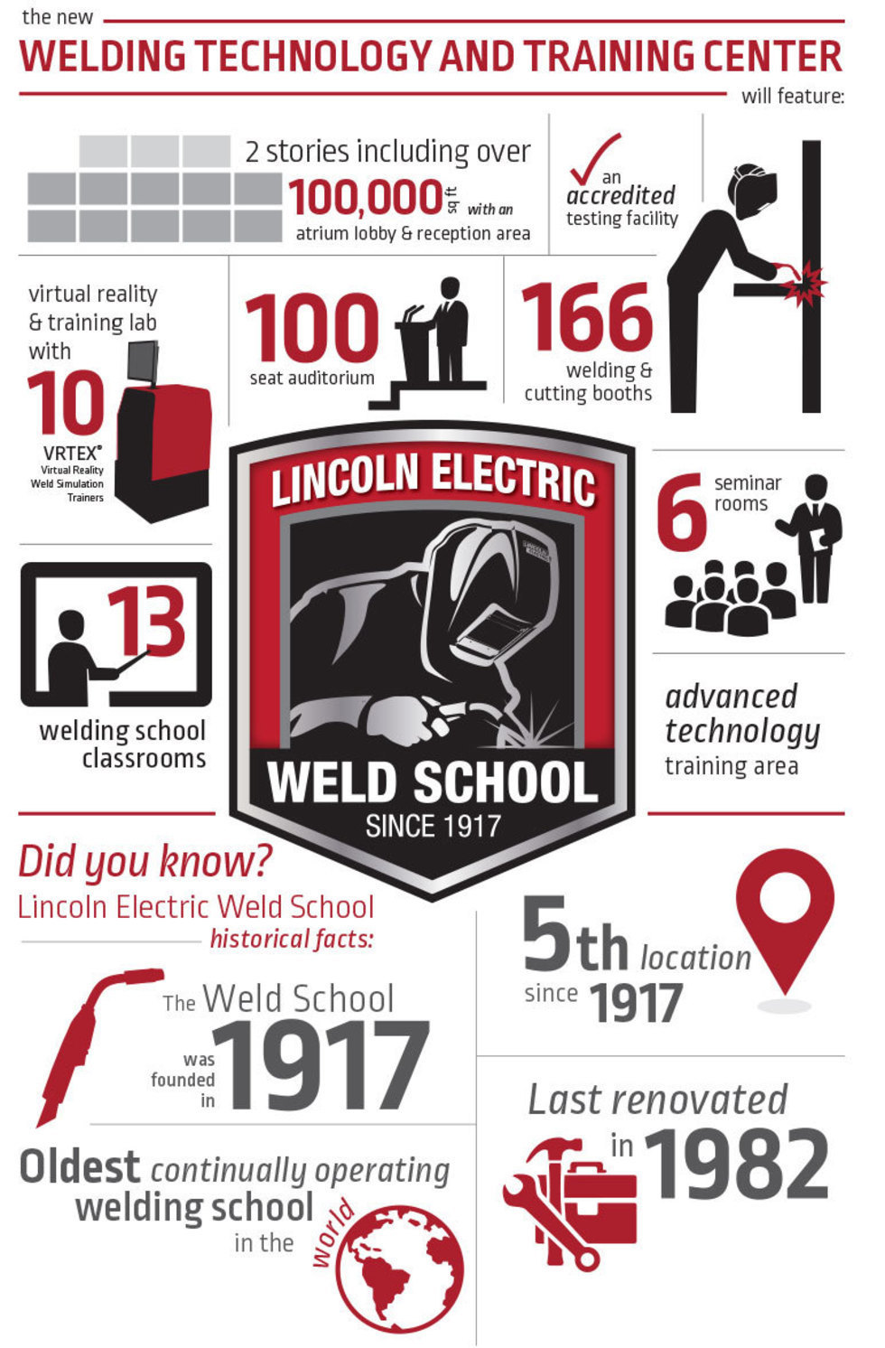 lincoln welding img forums school electric photos from