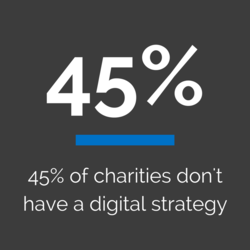 45% of charities don't have a digital strategy