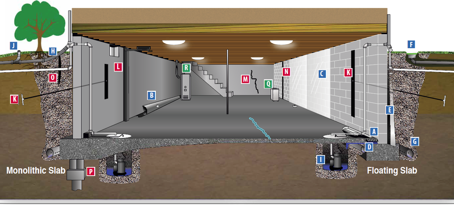 cost of basement waterproofing