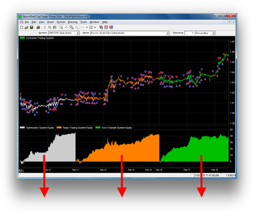 Optimized trading indicators