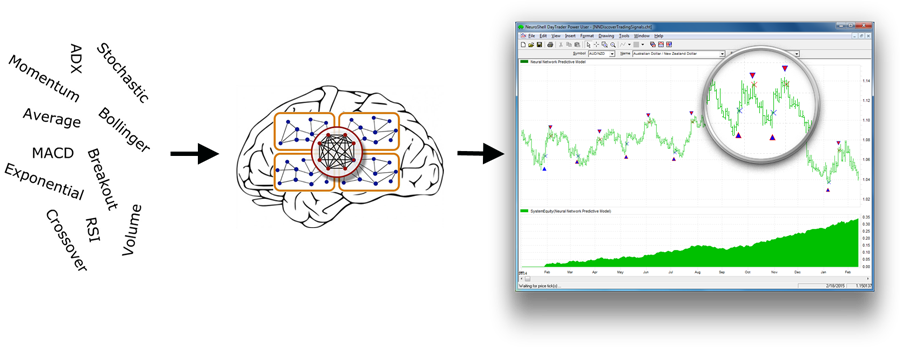 Neural network forex indicators