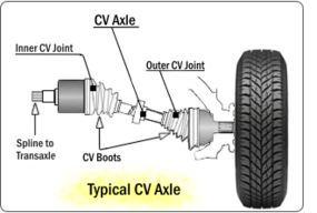 Cv Joint And Cv Boot Replacement And Cost Street Smart Transmission