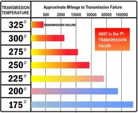 Automatic Transmission Fluid | Street Smart® Transmission