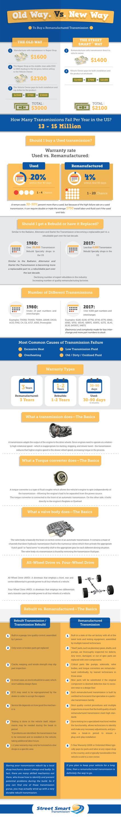 Transmission Torque Converter Clutch Solenoid | Street Smart