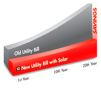 solar savings graph