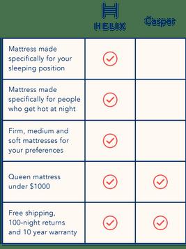 Helix vs  Casper Mattress   Most Comfortable, Best Mattress