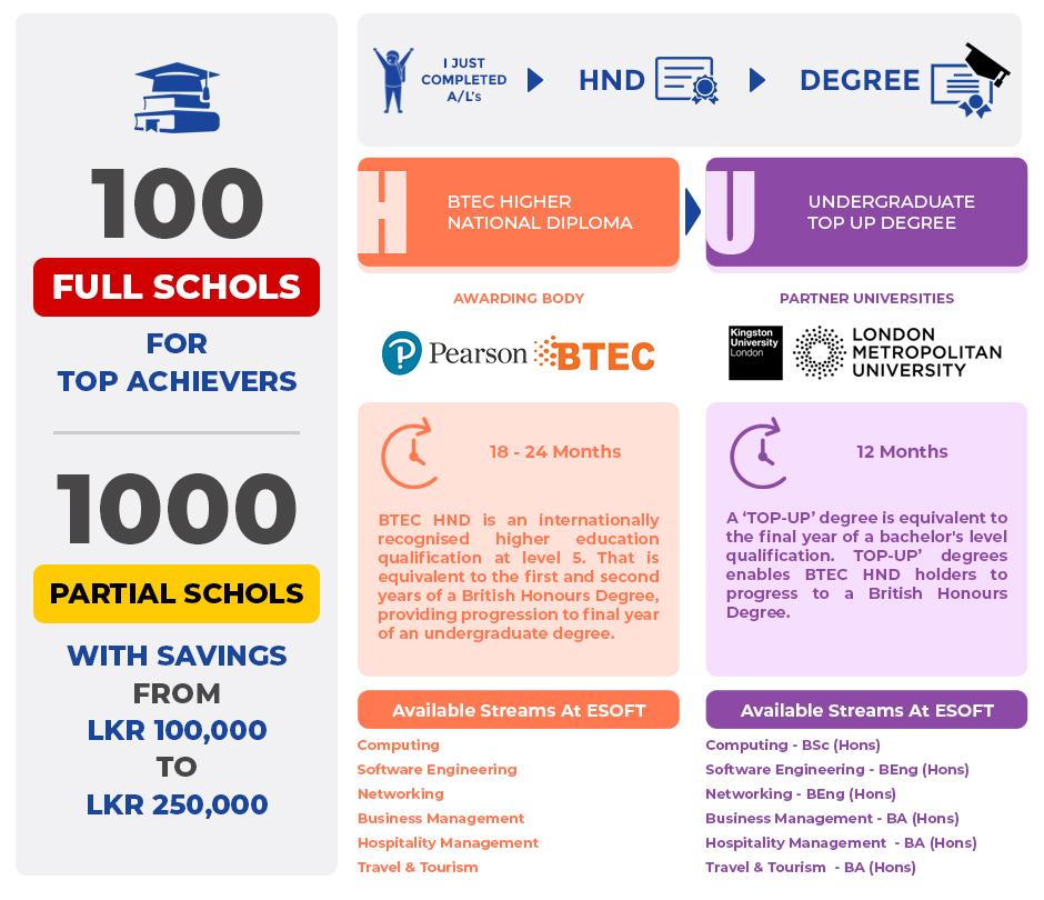 Esoft Scholarships Program