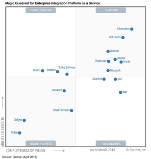Gartner iPaaS Magic Quadrant | Workato a leader