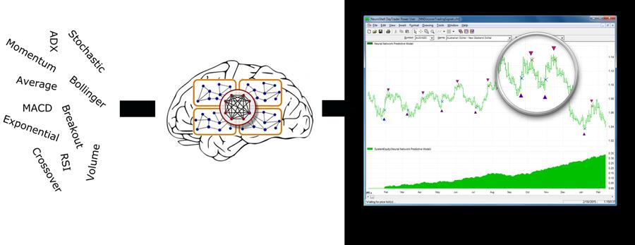 Neural network forex