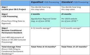 EB-5 Timeline   Expedited EB-5 Processing vs  Standard EB-5