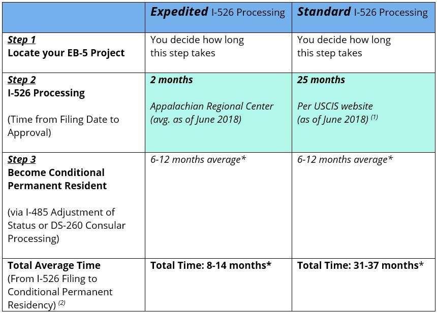 EB-5 Timeline | Expedited EB-5 Processing vs  Standard EB-5